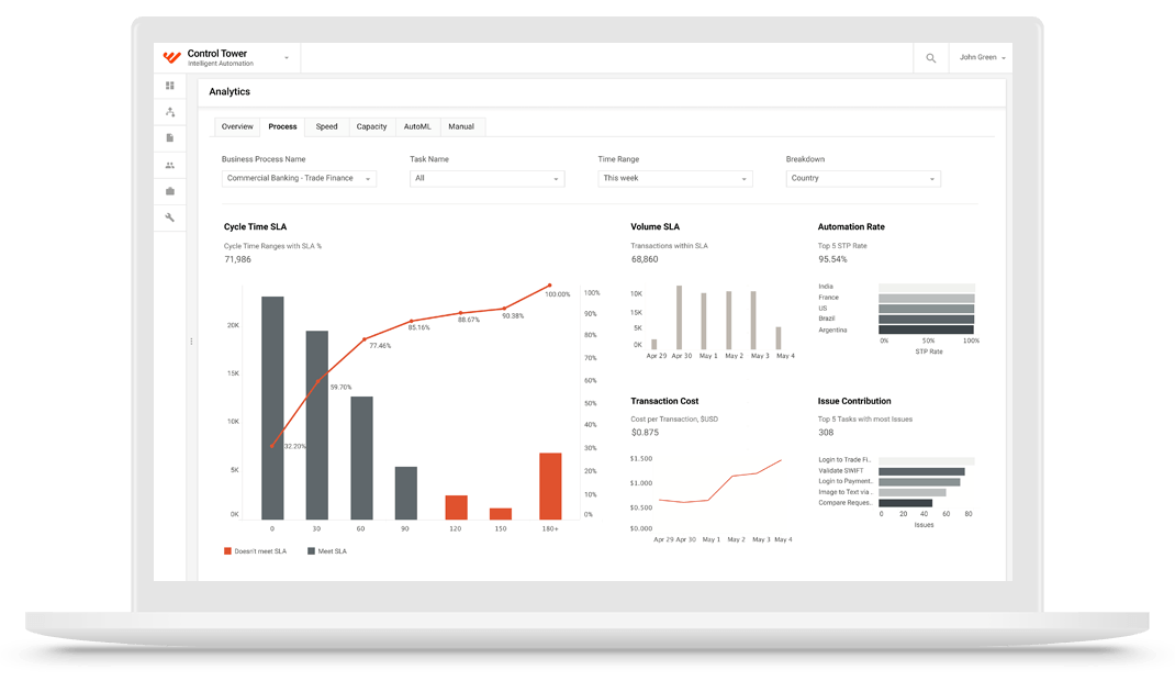 Smart process automation spa workfusion analytics for your digital workforce fandeluxe