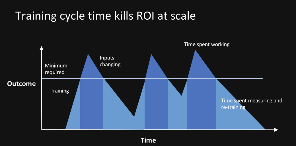 training kills roi