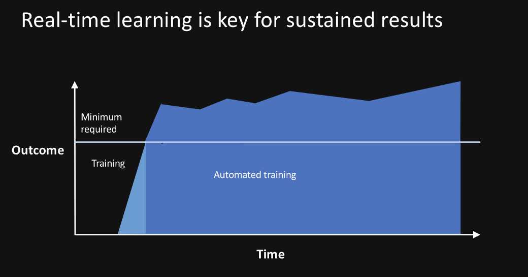 real-time learning