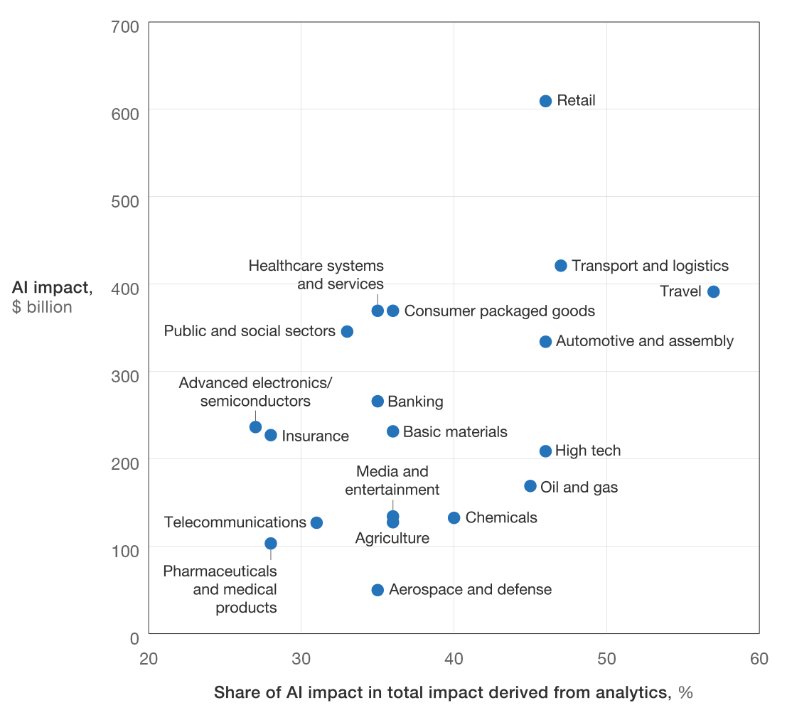 artificial intelligence impact on jobs