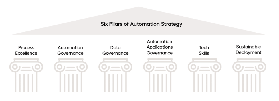 automation-strategy-pillars