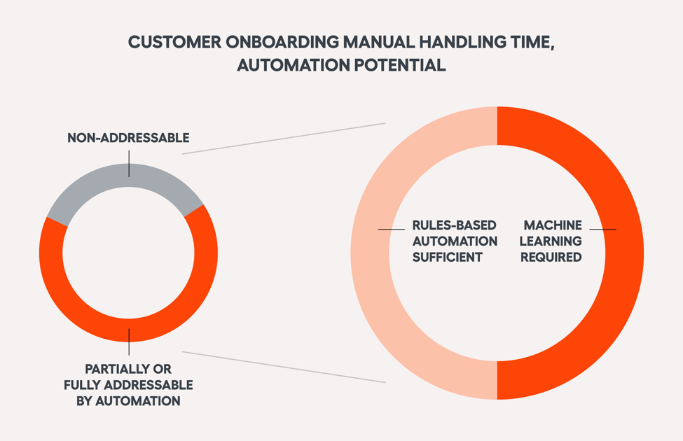 customer-onboarding-automation-ai