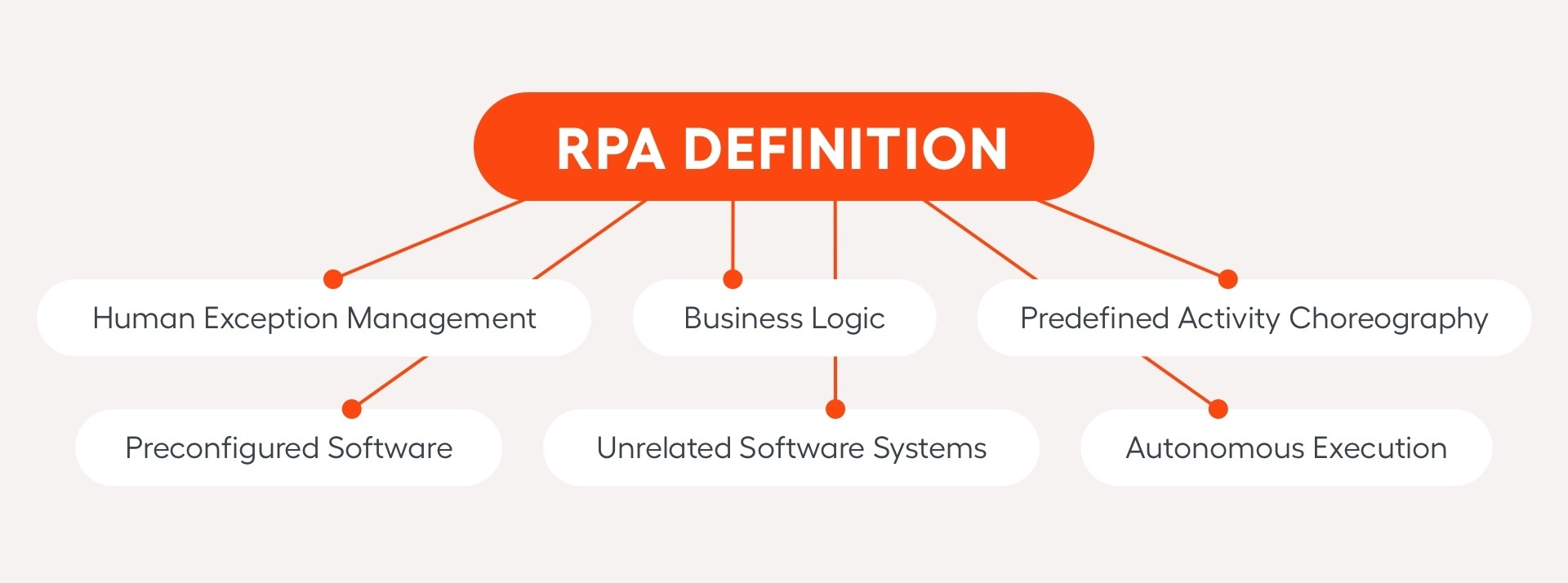 rpa definition