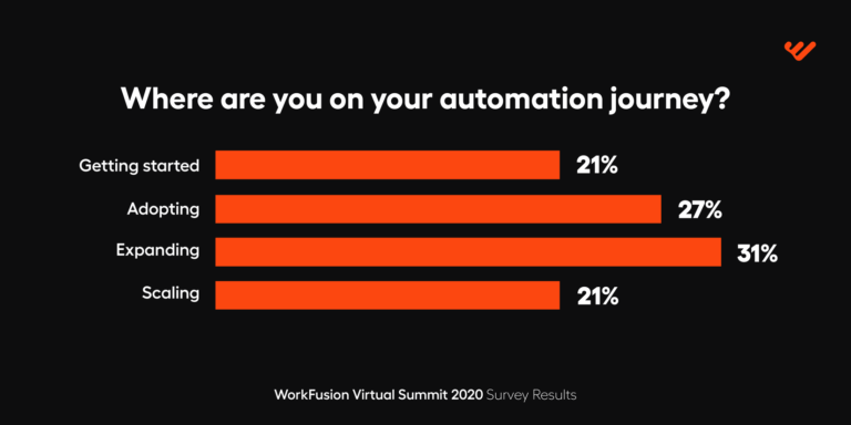 WorkFusion Virtual Summit automaion journey