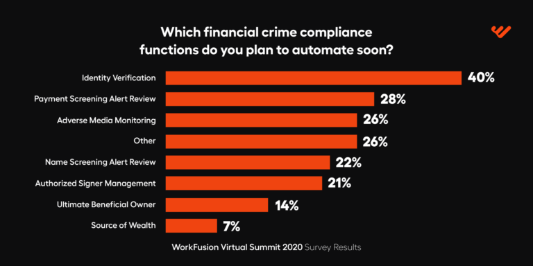 WorkFusion Virtual Summit financial crimes