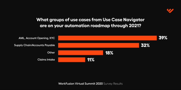 WorkFusion Virtual Summit use cases