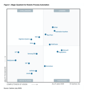 Gartner Magic Quadrant for RPA 2020 WorkFusion Leader Download Now