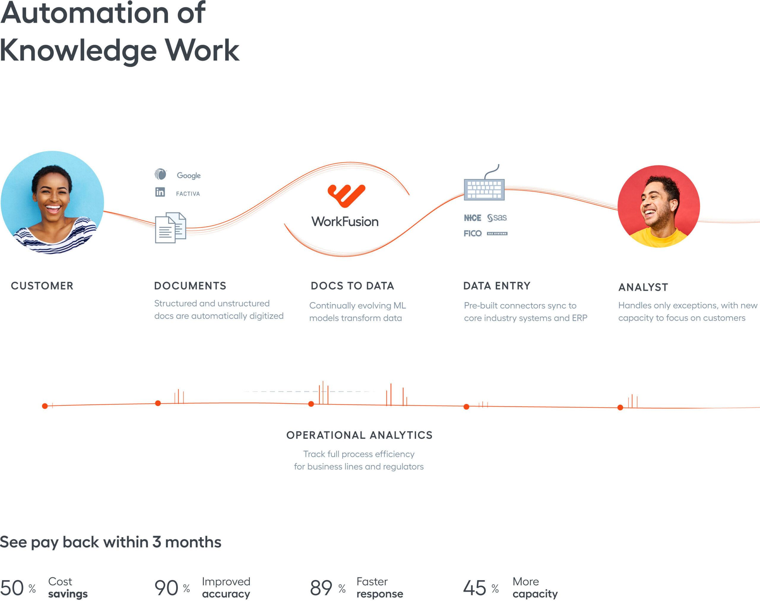 Automation of Knowledge Work Infographic