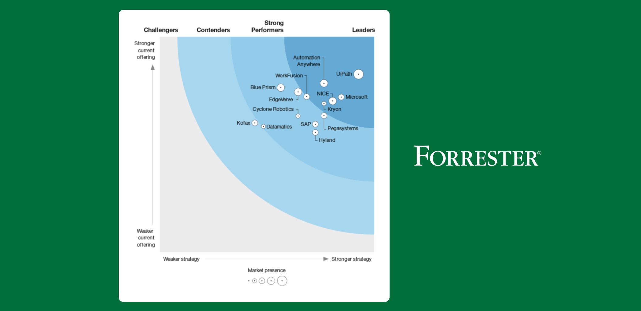 forrester-rpa-report