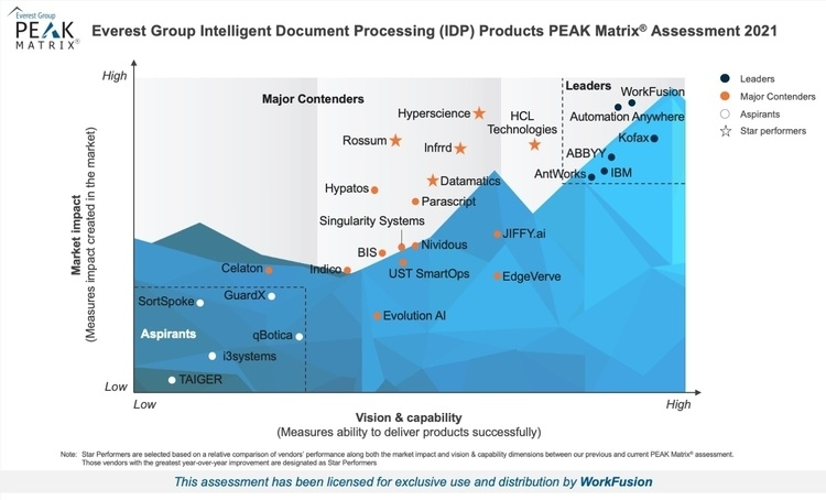 Intelligent Document Processing PEAK Matrix 2021