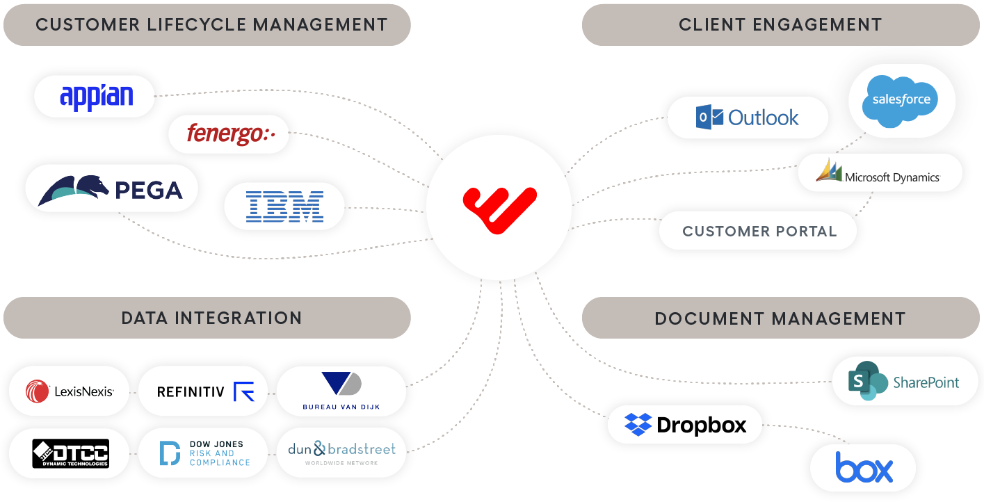 clm systems integrations