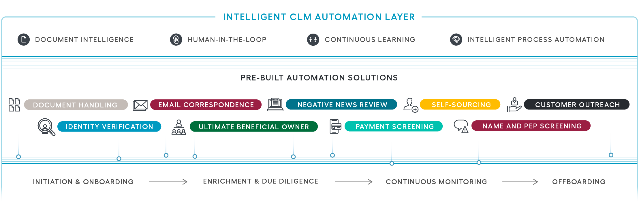 customer lifecycle management intelligent automation layer