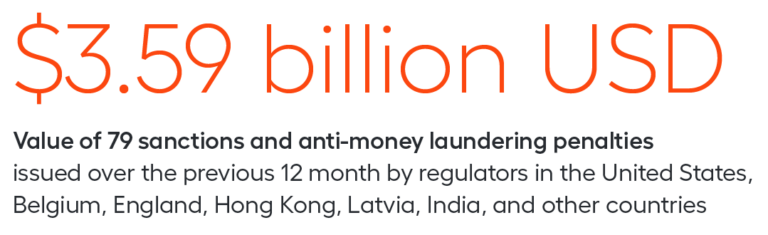value of sanctions and aml penalties