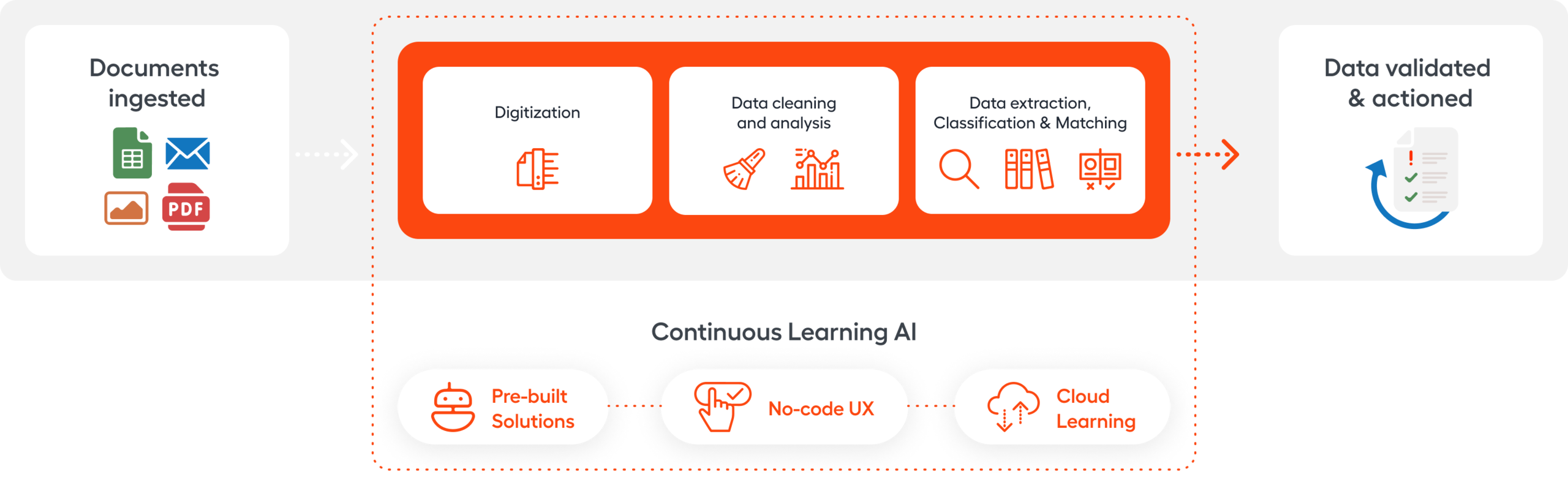 Document Intelligence (IDP) in WorkFusion