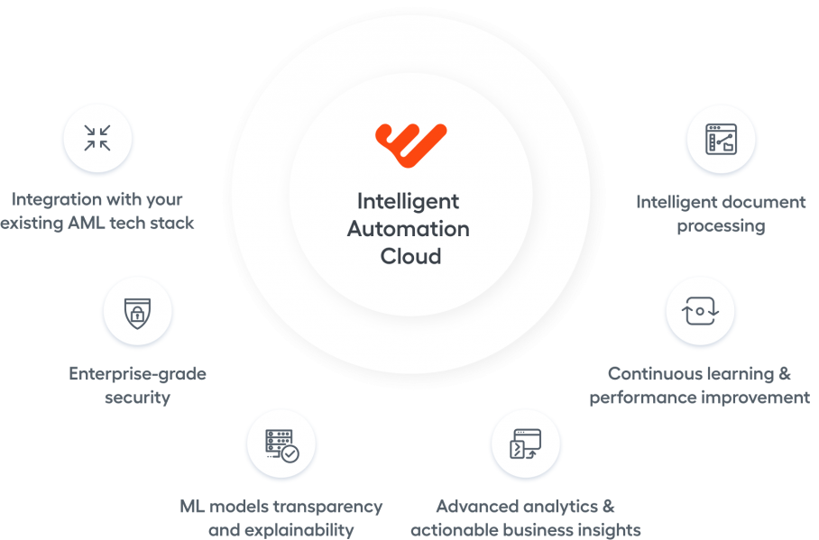 Intelligent Automation Clloud for AML